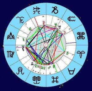 Совместимость партнеров консультация астролога-таролога Арины Юрченко